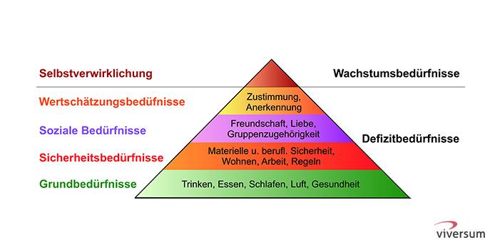Maslow'sche Bedürfnispyramide