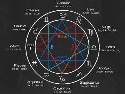 Sternzeichen Berechnen Geburtszeit